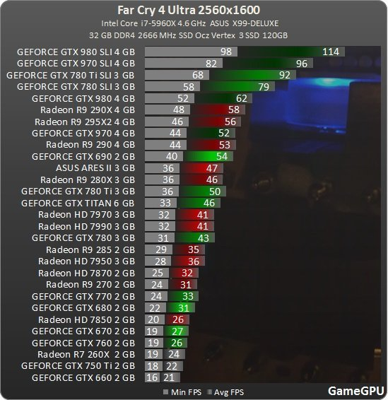 Intel Pentium G3258 Performance and Owners Club NOW with GTX 970